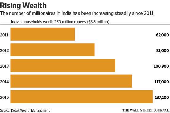 India's Luxury Market Chart 1