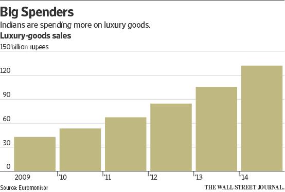 India's Luxury Market Chart 2